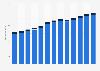 Branchenumsatz Wissenschaftliche Forschung und Entwicklung in den USA von 2011-2023