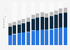 Branchenumsatz Reisearrangement und Reservierungsservice in den USA von 2011-2023