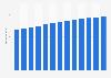 Branchenumsatz Pflege- und Betreuungseinrichtungen in den USA von 2011-2023