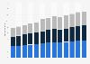 Branchenumsatz Gemeinschaftsverpflegung/ -unterbringung; Notfall- und Hilfsdienste in den USA von 2011-2023