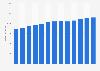 Branchenumsatz Yachthäfen in den USA von 2011-2023