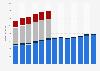 Branchenumsatz Reparatur von persönlichen und Haushaltsgegenständen in den USA von 2011-2023