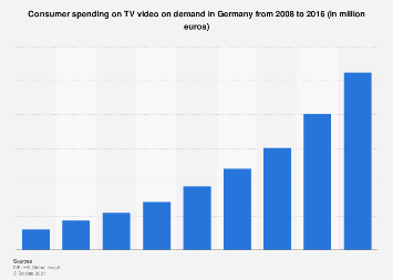 TV video on demand: consumer spending in Germany 2008-2016