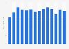 Umsatz der ManpowerGroup weltweit bis 2017