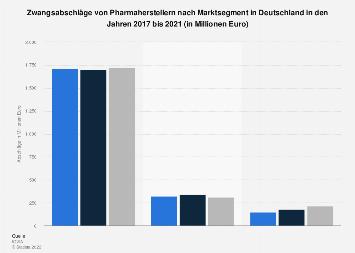 Zwangsabschläge von Pharmaherstellern nach Marktsegment in Deutschland bis 2016