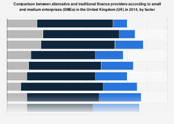 Comparison between traditional and alternative finance providers by UK SMEs 2014