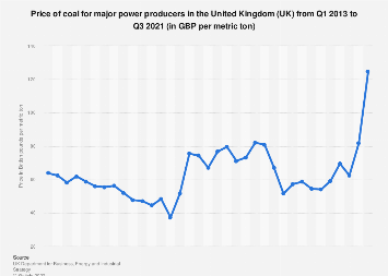 Coal price per metric ton for power producers in the United Kingdom (UK) 2013-2017