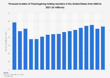 Thanksgiving holiday travelers in the U.S. from 2005 to 2017