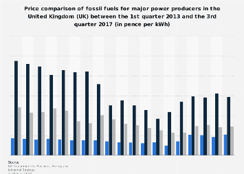 Fossil fuel price comparison for power producers in the United Kingdom (UK) 2013-2017