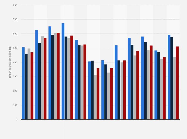 oil price manufacturing industry uk 2010 2019 statista oil price manufacturing industry uk