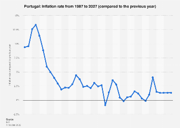 Inflation rate in Portugal 2022