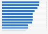 Umfrage unter Schweizern nach den Gründen des Teilens 2012