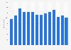 Anzahl der Mitarbeiter der Sulzer AG bis 2018