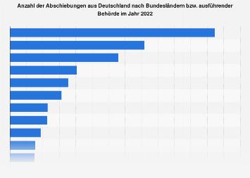 Abschiebungen aus Deutschland nach Bundesländern 2018