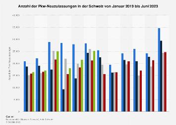 Monatliche Pkw-Neuzulassungen in der Schweiz bis Juni 2018
