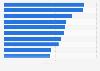 Ranking der Dokumentationen mit den meisten Fernsehzuschauern 2014