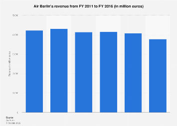 Air Berlin - revenue 2011-2016