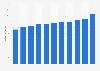 Umsatz der Paracelsus Kliniken bis 2016