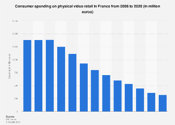Retail video market: consumer spending on physical video in France 2008-2016