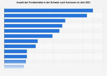 Anzahl der Forstbetriebe in der Schweiz nach Kantonen 2017