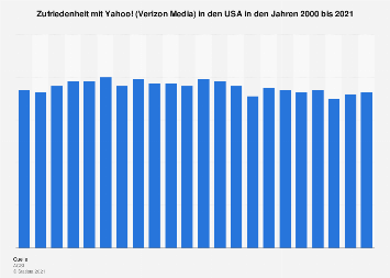 American Customer Satisfaction Index (ACSI) von Yahoo bis 2019