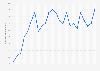 American Customer Satisfaction Index (ACSI) von AOL bis 2019