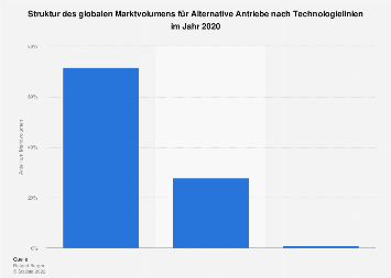 Alternative Antriebe - Struktur des globalen Marktvolumens nach Technologielinie 2016