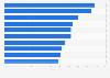 Umfrage in Deutschland zur Beliebtheit ausgewählter Wintersportarten 2014