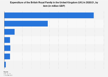 British Royal Family: expenditure breakdown 2019 United Kingdom (UK)