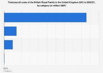 British Royal Family: payroll costs breakdown 2019 United Kingdom (UK)