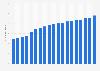 Umsatz von Rewe International in Österreich bis 2017