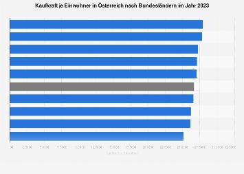 Kaufkraft je Einwohner in Österreich nach Bundesländern 2017