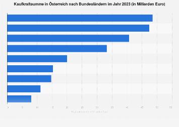 Kaufkraftsumme in Österreich nach Bundesländern 2017