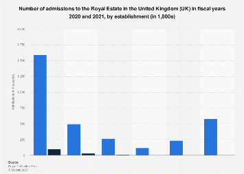 Royal tourism: admissions to Royal Estates in United Kingdom, by establishment 2018