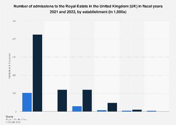 Royal tourism: admissions to Royal Estates in United Kingdom, by establishment 2017