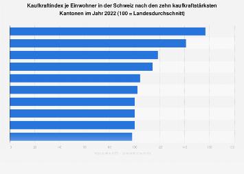 Kaufkraftindex je Einwohner in der Schweiz nach Kantonen 2018