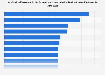 Kaufkraft je Einwohner in der Schweiz nach Kantonen 2019
