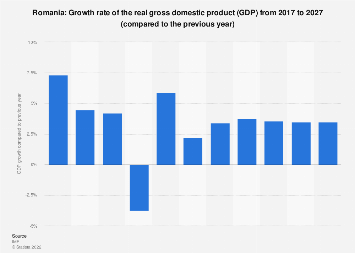 Gross domestic product (GDP) growth rate in Romania 2022