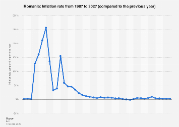 Inflation rate in Romania 2022