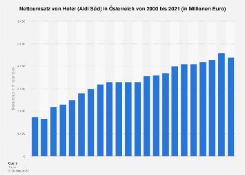 Umsatz von Hofer (Aldi) in Österreich bis 2017