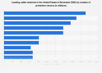U.S. cable networks: number of primetime viewers 2018