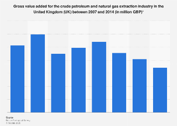 Crude oil and natural gas extraction: gross value added in the UK 2007-2014