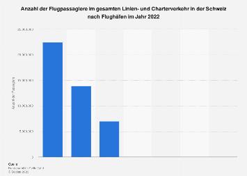Flugpassagiere in der Schweiz nach Flughäfen 2017