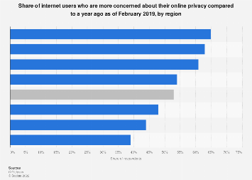 Global opinion on concern about online privacy 2017, by region