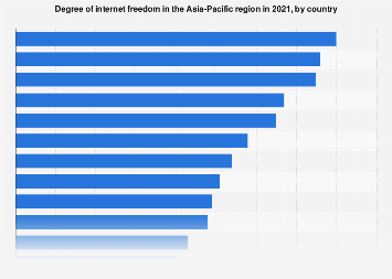 Internet freedom in selected Asia-Pacific countries 2018