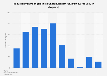 Gold: production volume in the United Kingdom (UK) 2007-2013