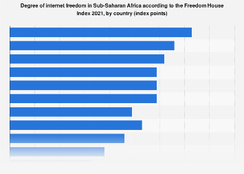Sub-Saharan Africa: internet freedom in selected countries 2018