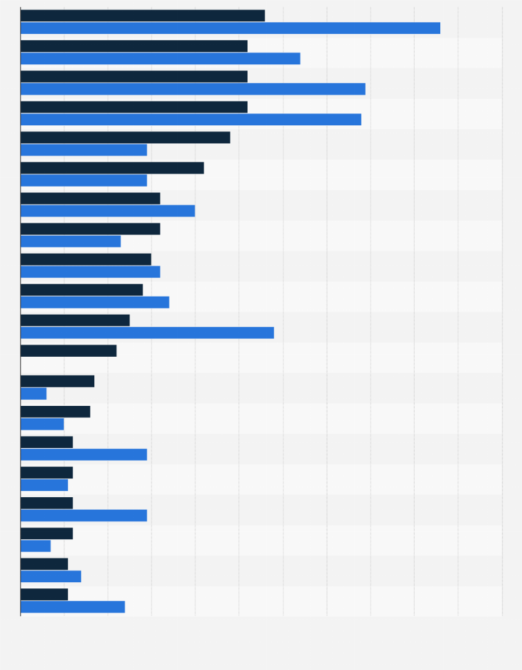 Top orphan drug companies by market share 2024 | Statista