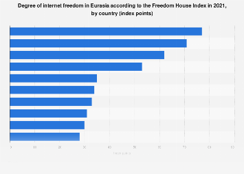Eurasia: internet freedom in selected countries 2017