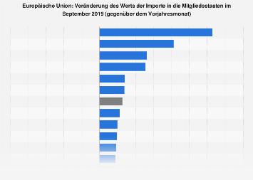 Veränderung der Importe in die EU-Länder Dezember 2017